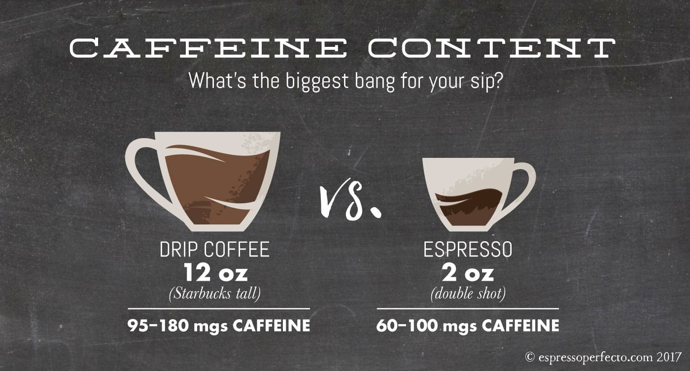 Caffeine Content In Coffee and Espresso